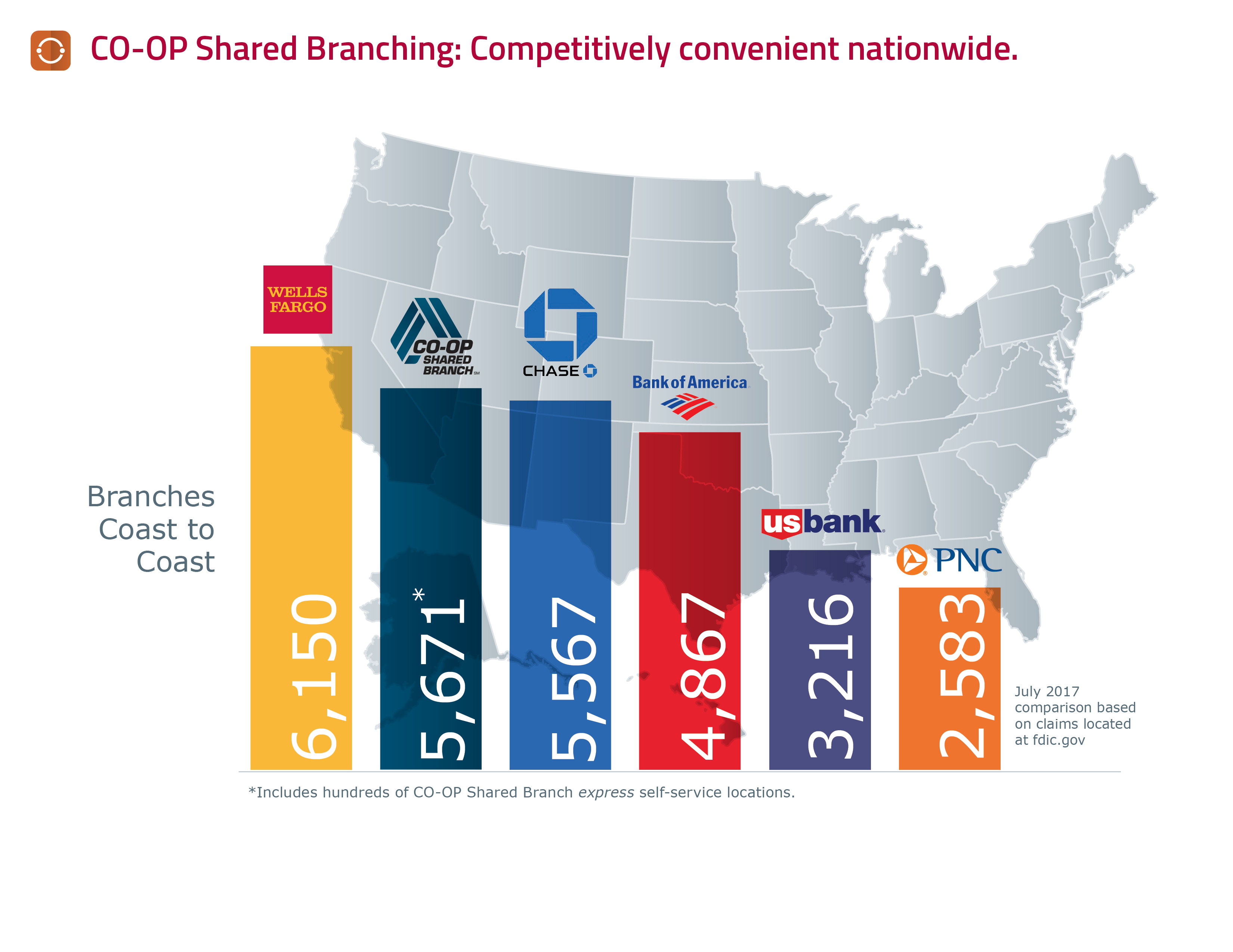 CO-OP Shared Branching: Competitively convenient nationwide. Branches Coast to Coast. Wells Fargo: 6,150. CO-OP Shared Branch: 5,671*. Chase: 5,567. Bank of America: 4,867. US Bank: 3,216. PNC: 2,583. *Includes hundres of CO-OP Shared Branch express self-service locations. July 2017 comparison based on claims located at fdic.gov